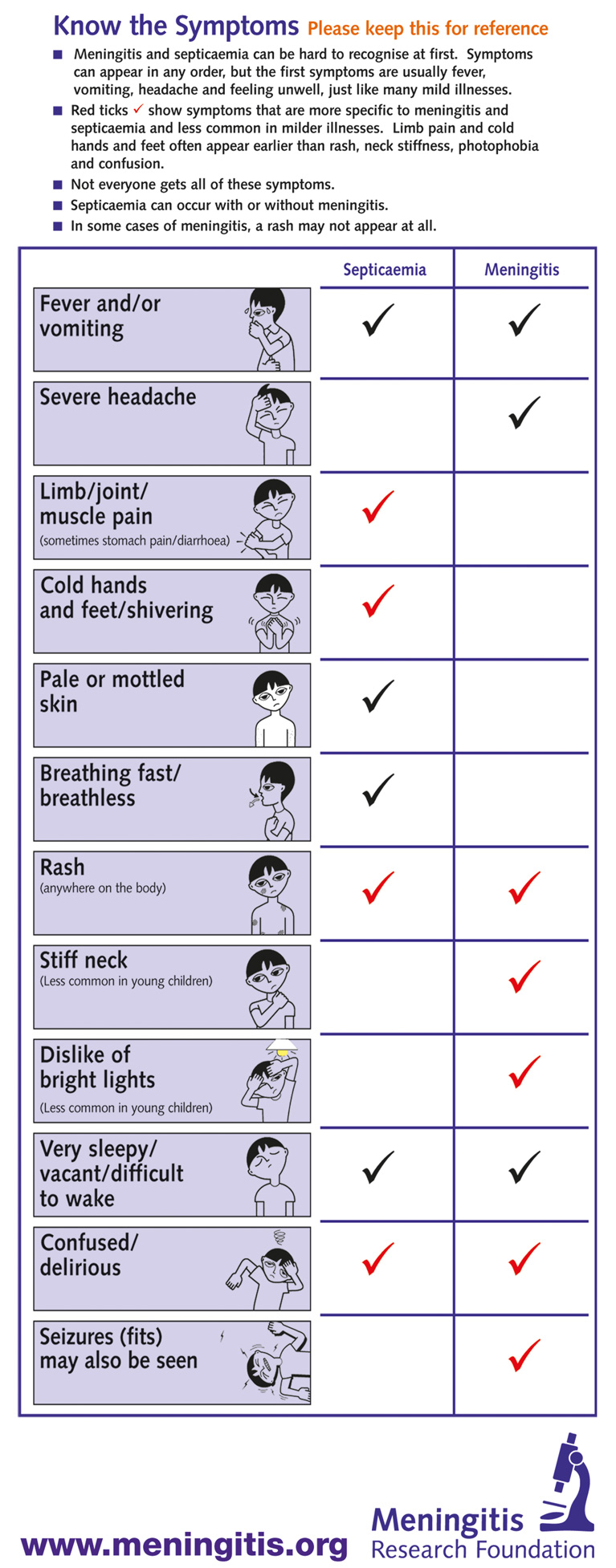 Meningitis and septicaemia in babies and toddlers - symptoms chart
